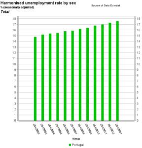 Eurostat_Graph_teilm020